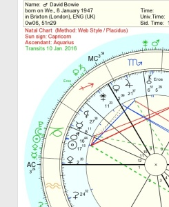 bowiedeathchart